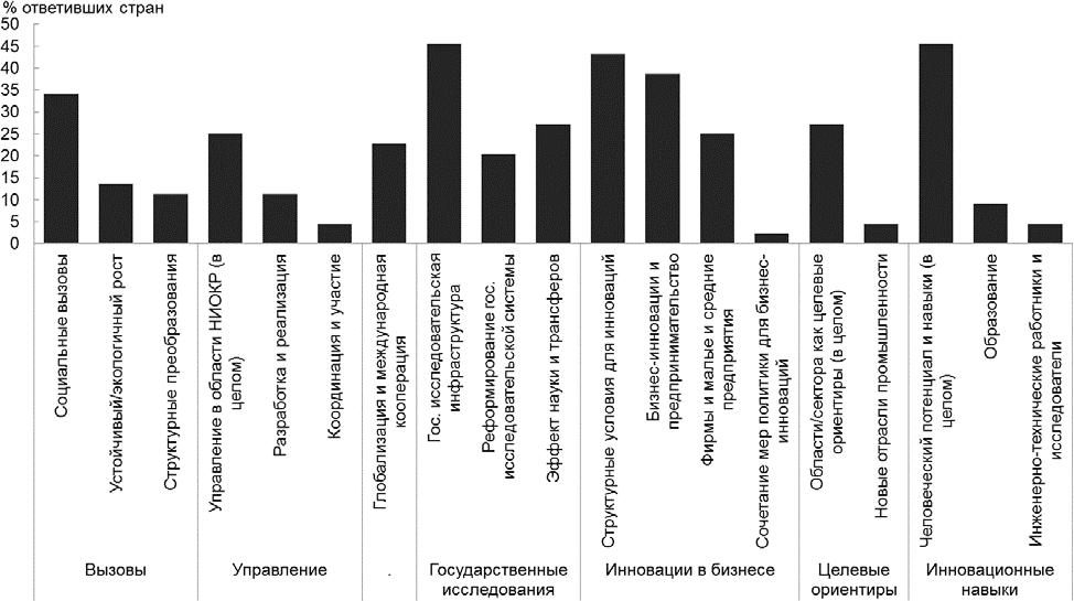 Основные приоритеты национальной политики в области НТИ стран ОЭСР