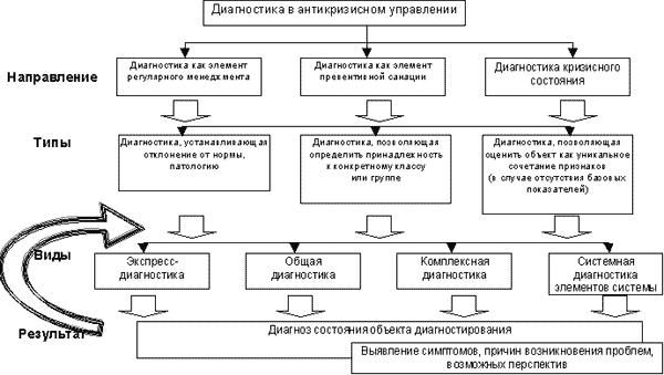 Виды и типы диагностики устойчивого развития предприятия