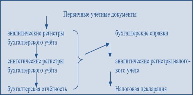 Модель ведения бухгалтерского учета