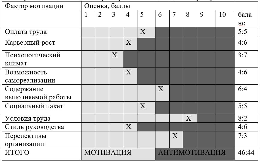 Карта для оценки главных факторов мотивации администратора салона