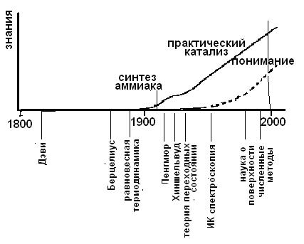К истории гетерогенного катализа