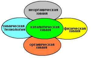 Производство крупнотоннажной химической продукции