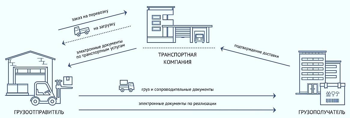 Схема осуществления электронного документооборота в транспортно-экспедиционной компании