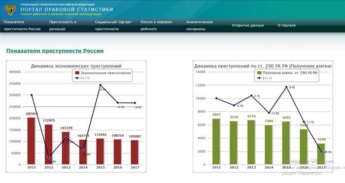 Динамика совершенных преступлений в виде получения взятки в РФ