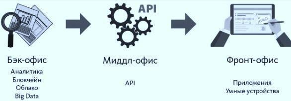 Модель открытого банка
