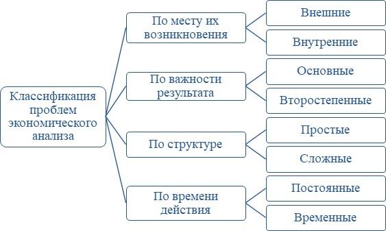 Классификация проблем экономического анализа