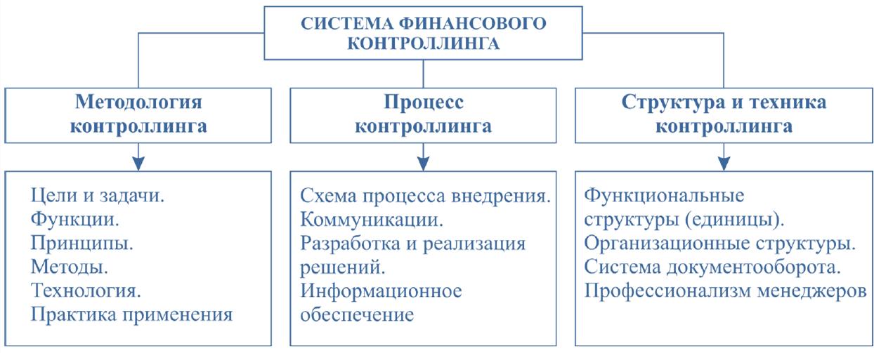 Система финансового контроллинга