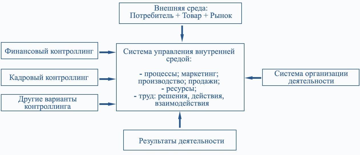 Схема экономического контроллинга