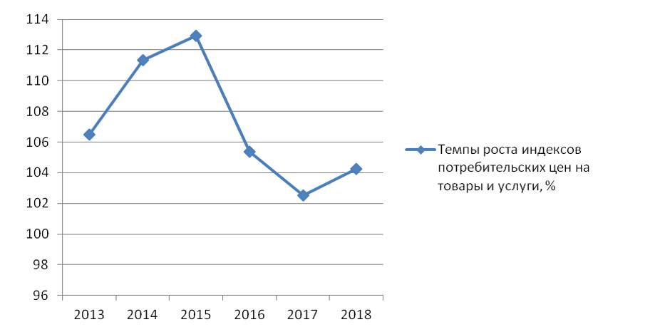Темпы роста ИПЦ на товары и услуги