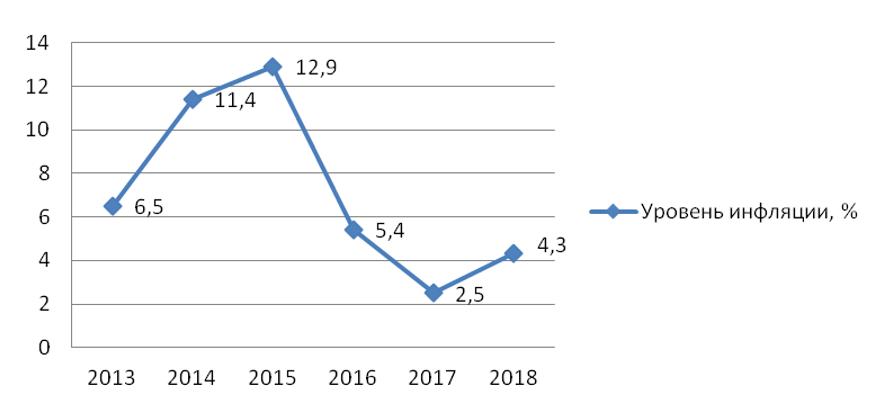 – Уровень инфляции в 2013–2018 гг.
