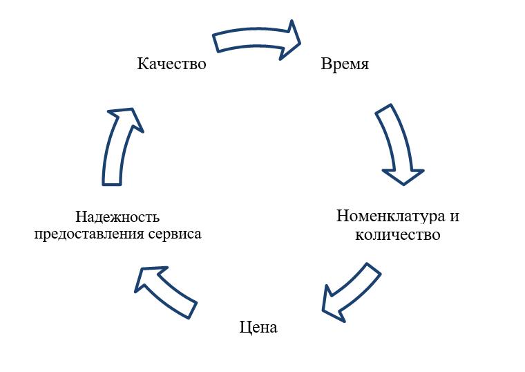 Критерии торгового сервиса