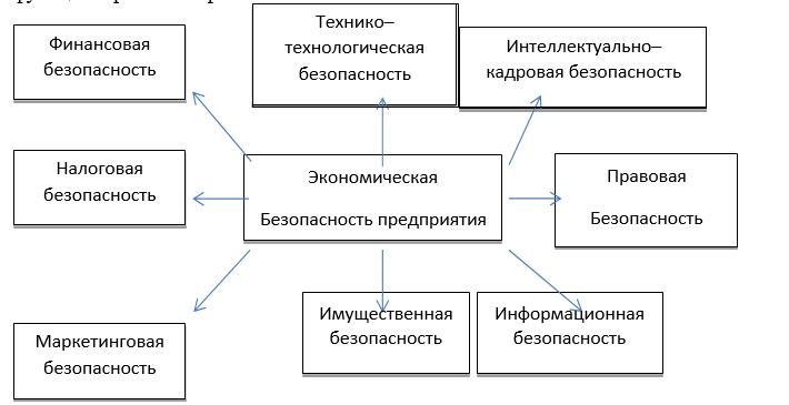 Функциональные составляющие экономической безопасности предприятия