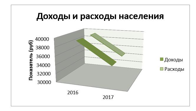 Доходы и расходы россиян