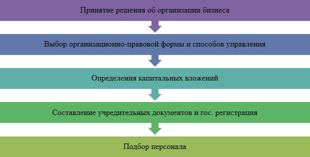Основные этапы организационной деятельности